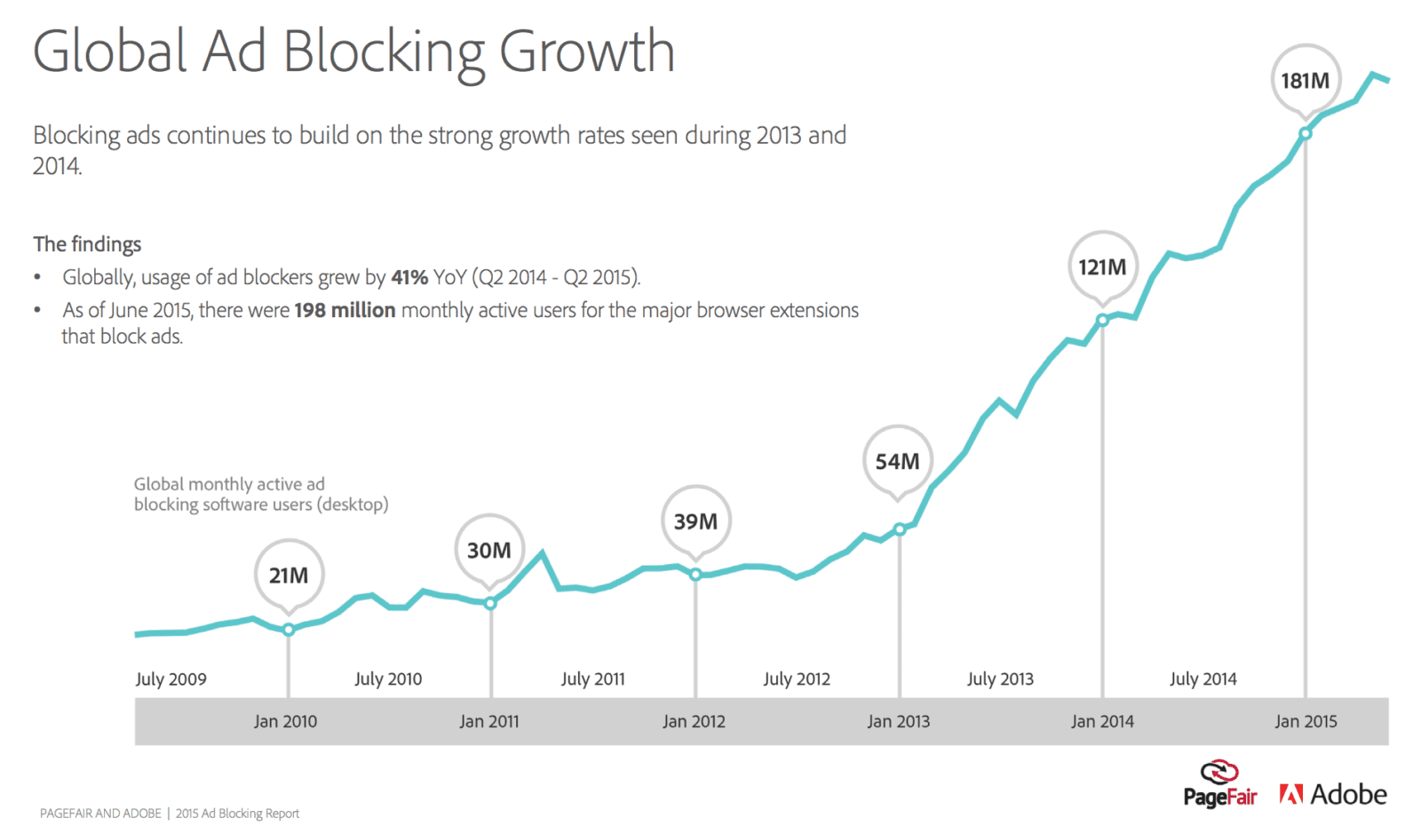 PageFair Adobe global ad blocking chart