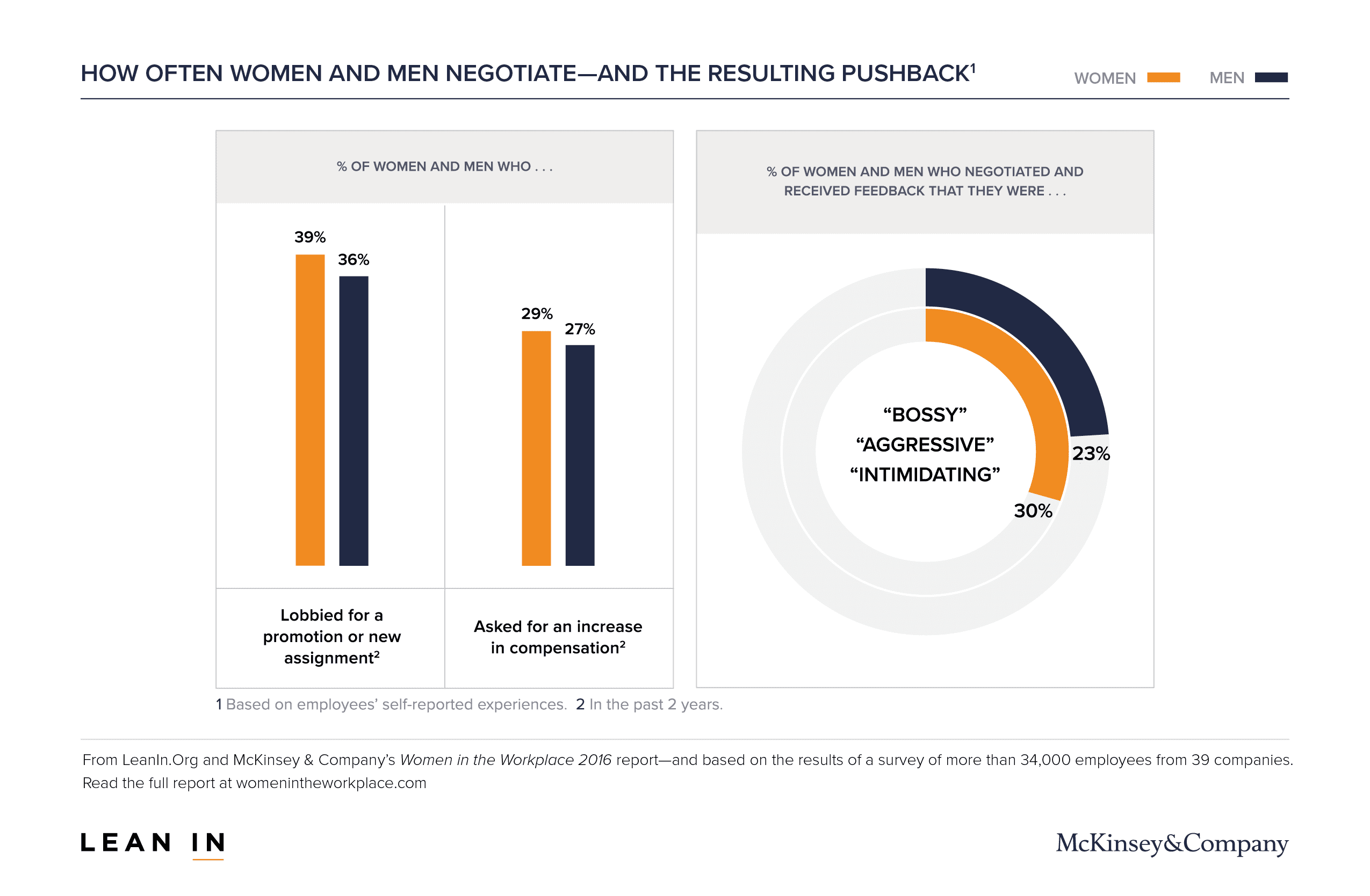 more than a paycheck salary negotiation for women track 5 data visual showing salary negotiation for women pushback
