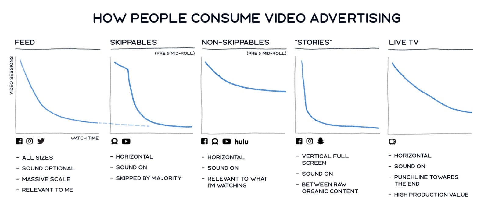 mobile video ads on facebook